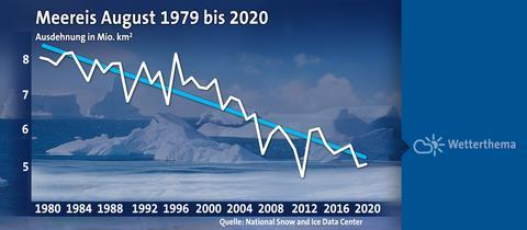 arktischesmeereisaugust