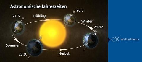 astrojahreszeiten