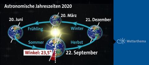 astronomischejahreszeiten