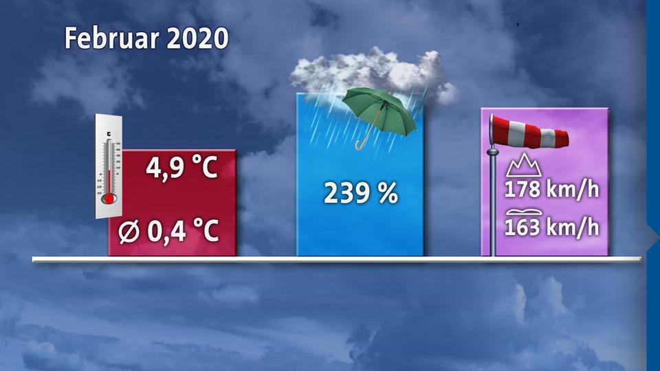 Wetter Hr Online