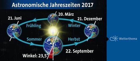 Astronomische Jahreszeiten 2017