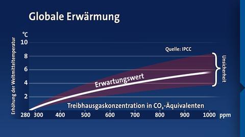 klimasensitivitaet