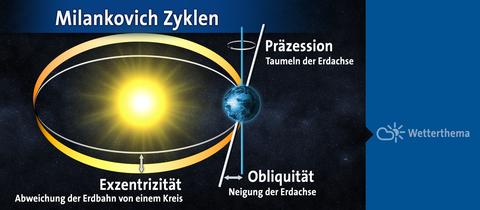 Milankovich-Zyklen