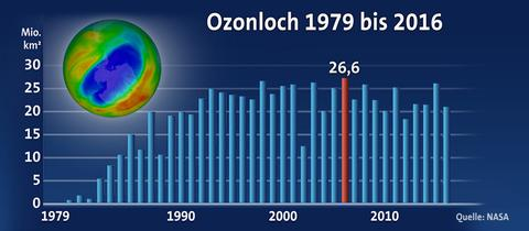 Ozonloch 1979 bis 2016