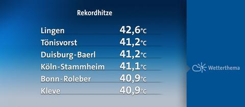 Deutschlandweite Rekordwerte für die Höchsttemperatur
