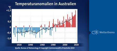 rekordjahr_australien