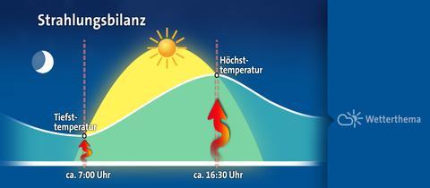 temperaturtagesgang