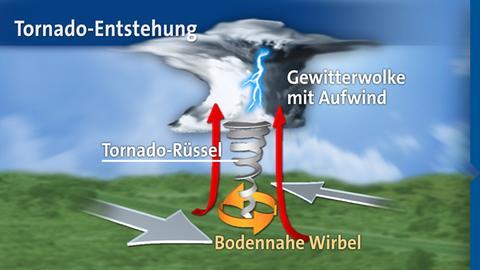 tornadoentstehung