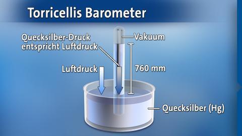 torricellibarometer